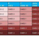 SMB1.0サーバを有効にする方法
